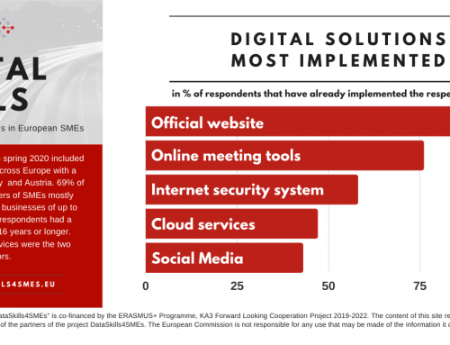 DataSkills Survey Results #5: Digital Solutions Most Implemented