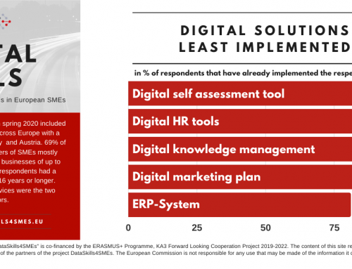DataSkills Survey Results #6: Digital Solutions Least Implemented