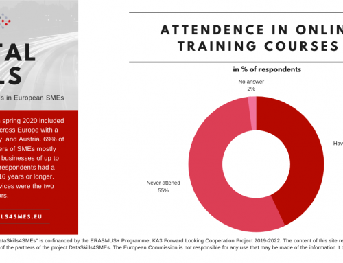 DataSkills Survey Results #8: Attendance in Online Training Courses